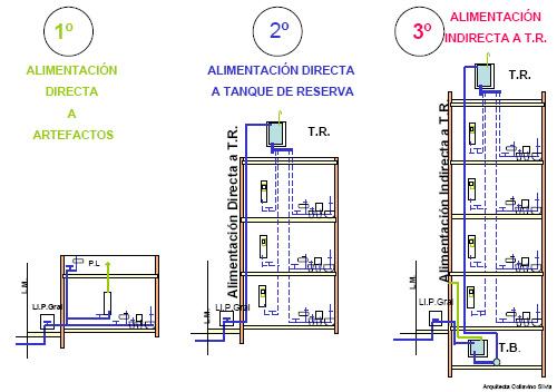 Instalaciones Sanitarias Abril 2012
