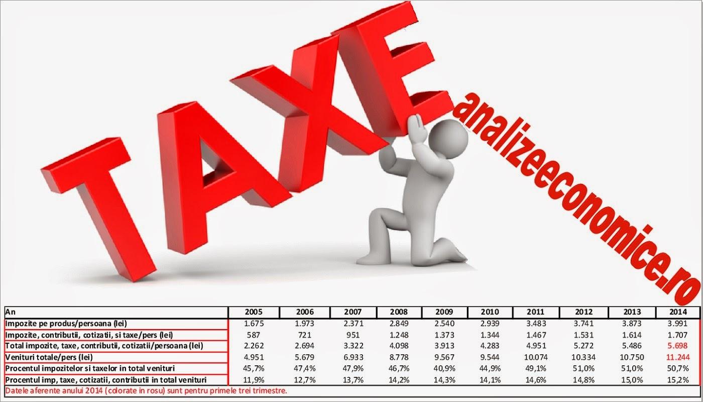 Cât contribuie anual românii la buget prin plata impozitelor și taxelor