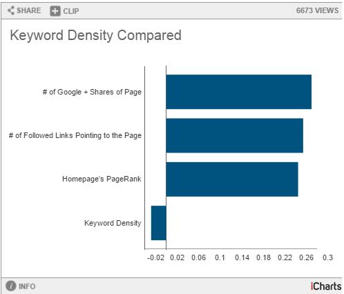 Keywords densidade não funciona mais Atualizado 2015