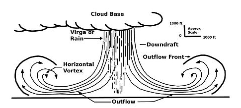 mike smith enterprises blog  what is a microburst  what do