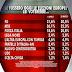 Ultimo sondaggio Ixè per Agorà sulle elezioni europee
