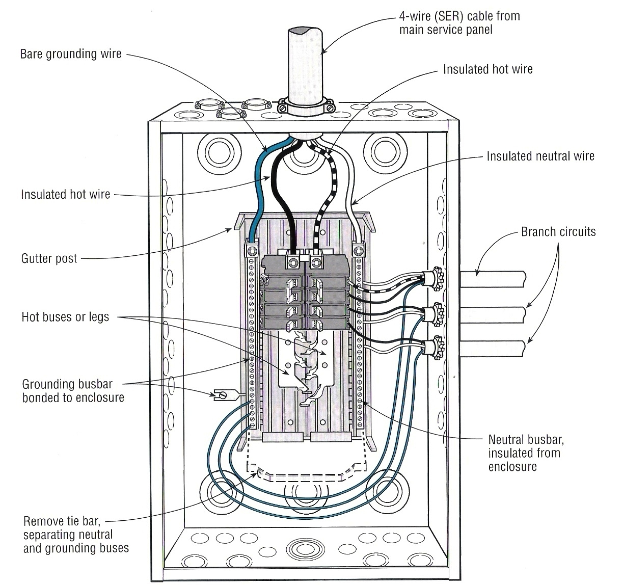 electric service panel wiring diagram