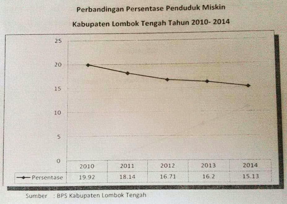 data-kemiskinan-lombok-tengah-image