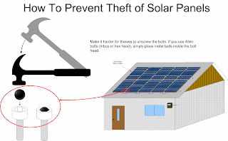 Anti Theft System for Solar Panels