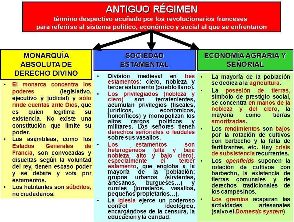 Resultado de imagen de esquema crisis antiguo régimen en españa