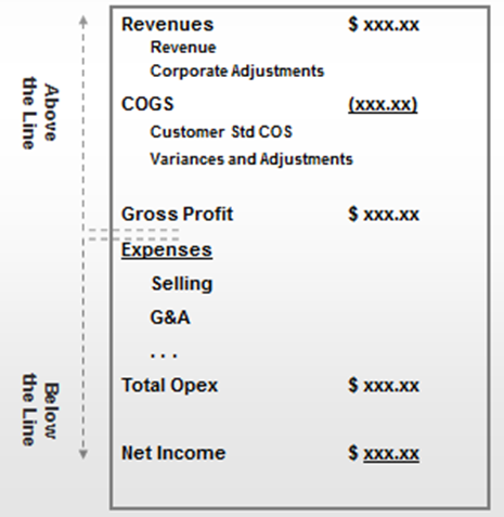 Essbase and Income Statements (Part 1) | Essbase Admin Tips and Tricks