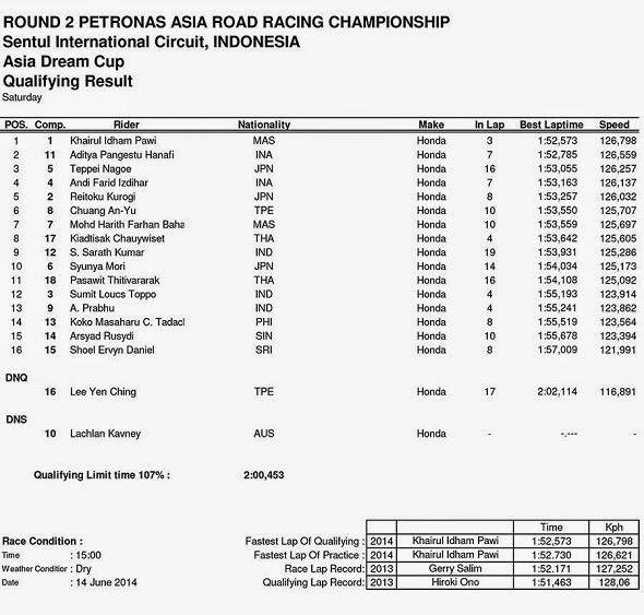 Hasil Kualifikasi ARRC Asia Dream Cup Sentul Indonesia 2014