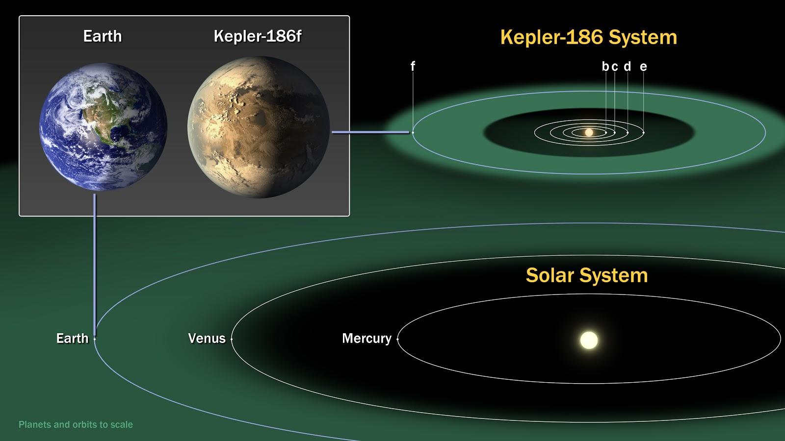 Kepler-186f, scoperto il 1° esopianeta grande come la Terra all'interno della zona abitabile della propria stella, by Kepler!