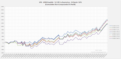 SPX Short Options Straddle Equity Curves - 52 DTE - IV Rank < 50 - Risk:Reward 45% Exits