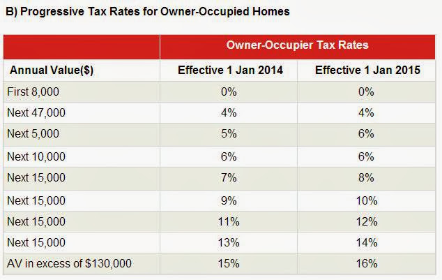 Progressive Tax Rates for Owner Occpupied 2014