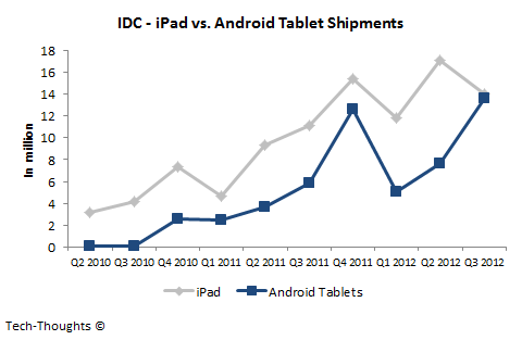 iPad vs. Android Tablet Shipments