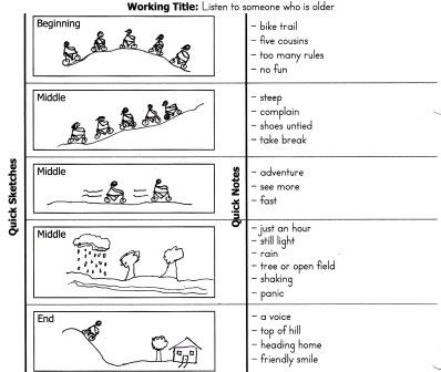 narrative writing steps