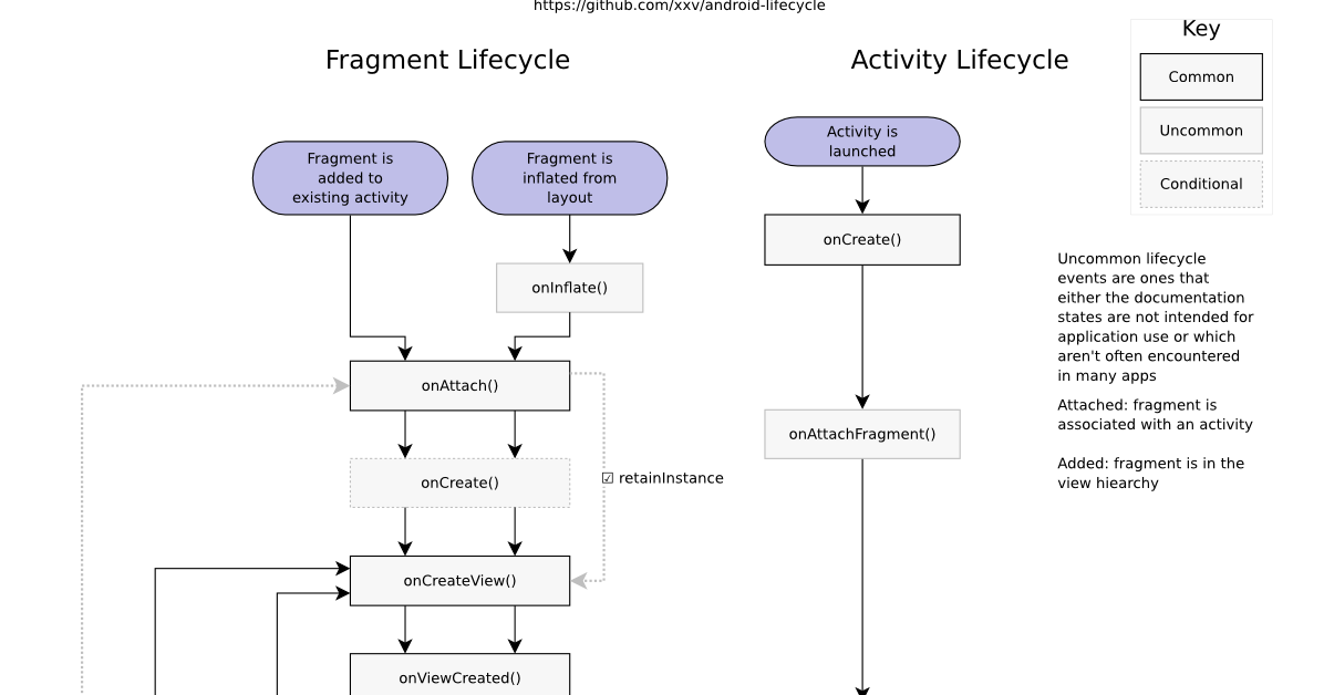 how to start a fragment from activity in android