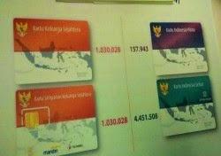 Kartu Sakti Jokowi