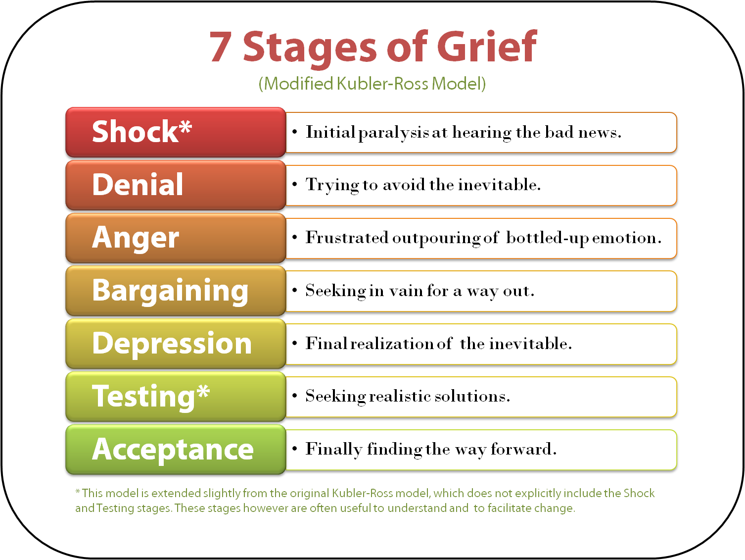 Theme of the day:five stages of grieving and loss