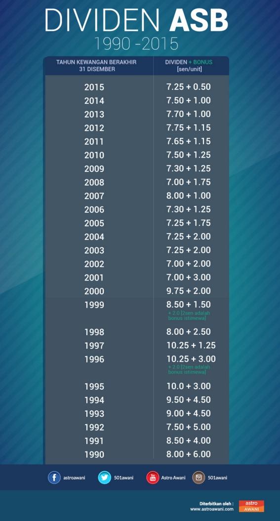Dividen dan bonus ASB 1990 hingga 2015