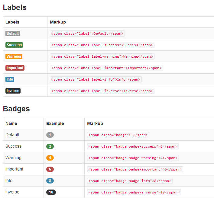Twitter Bootstrap Labels and Badges