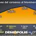 Il sondaggio Demopolis sul Movimento 5 Stelle
