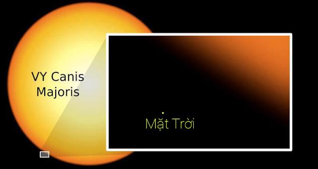 DAC%2B-%2BSun%2Bvs%2BVY%2BCanis%2BMajor - Kích thước khổng lồ của sao VY Canis Majoris