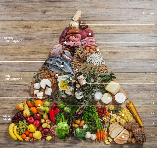 Η πυραμίδα της μεσογειακής διατροφής!!!