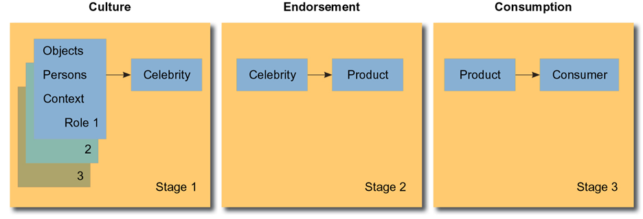 Source credibility model celebrity endorsements