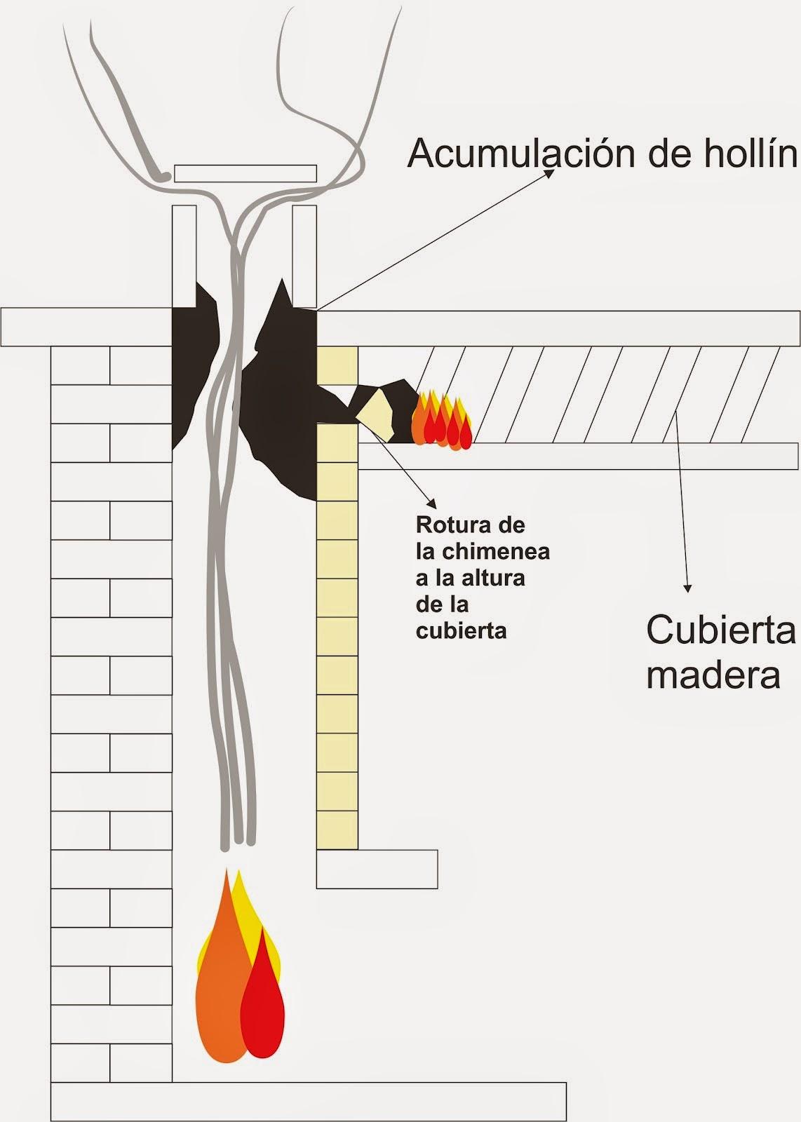 Consejos para evitar incendios en el domicilio at - Estructuras de chimeneas ...