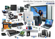 Identify the Computer Components · ClickNLearn
