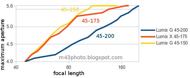 Choix de mon futur appareil (après un FZ-150) -> un G ? - Page 2 Lumix+tele+lenses+aperture+focal+length