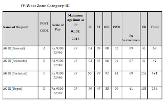 West Zone Vacancy in FCI General-62,  Account-47, Technical-474, Depot-286