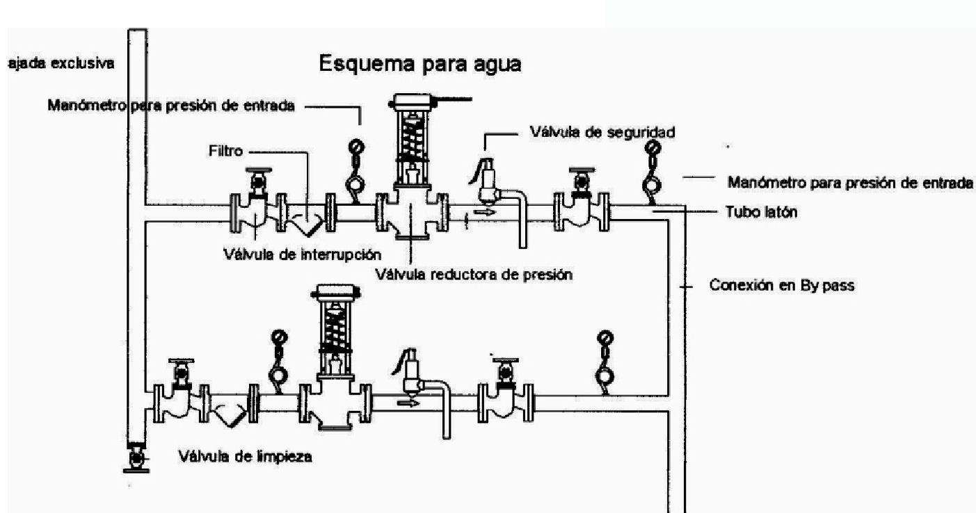 valvula reductoras presion: