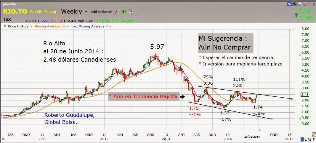 http://www.global-bolsa.com/index.php/articulos/item/1695-tendencia-de-rio-alto-por-roberto-guadalupe