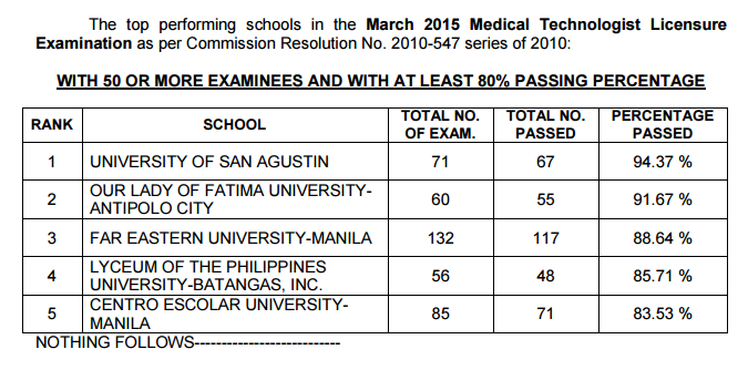 Top Performing schools, Performance of schools Medtech board exam March 2015