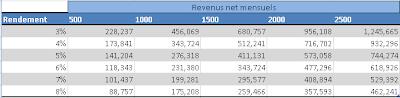 Revenus nets mensuels d'un PEA et d'un compte titre