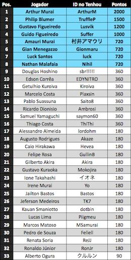 Ranking Nacional On-line