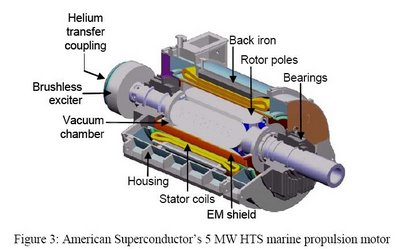 diagram of electric car motor e.e.c: electric motor diagram of electric car #8