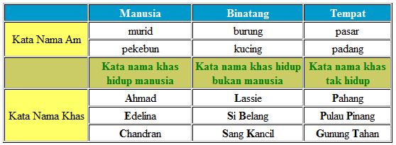 Kata Nama Lessons Tes Teach