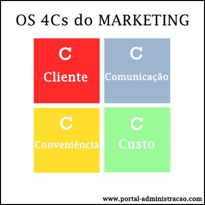 Quatro Cs da administração de marketing