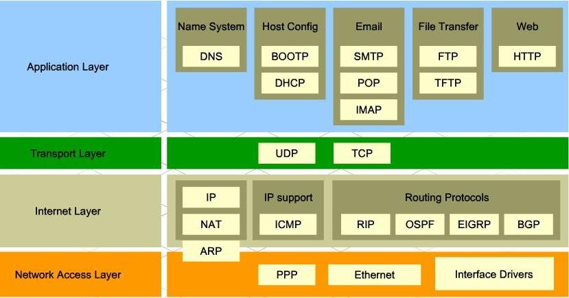 Application Layer (Internet pr...