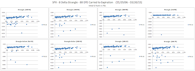 Short Options Strangle IV Rank versus P&L for SPX 80 DTE 8 Delta Risk:Reward Exits