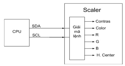 Hình 4 - CPU đưa ra các lệnh điều khiển mạch Scaler thông qua hai đường