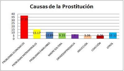 informacion sobre la prostitucion: