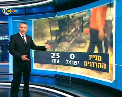 placar de mortos exibido pela tv israelense - canal 10