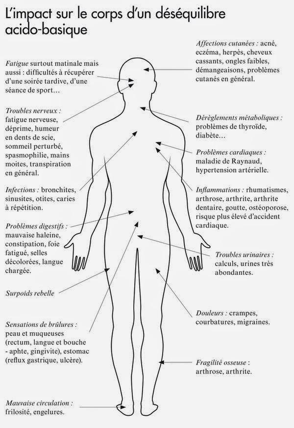 reduire acidite du corps