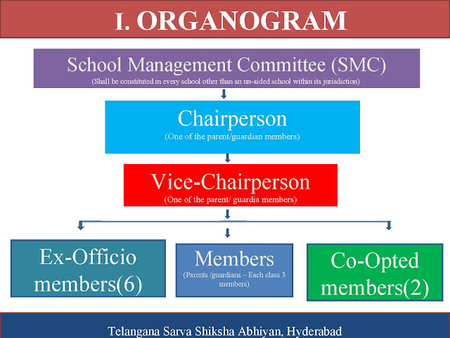 SMC Formation Guidlines from Telangana SSA