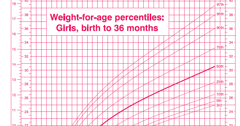 Ourmedicalnotes Growth Chart Weight For Age Percentiles Girls