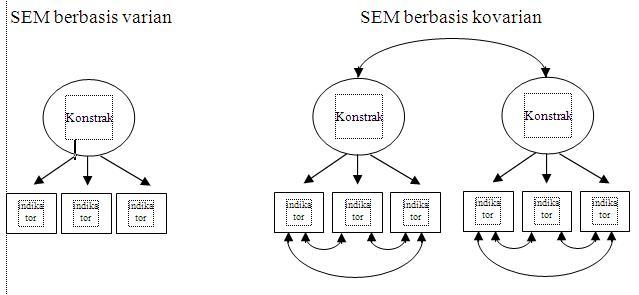 Nur aisyah bangkinang model indikator dalam structural equation ilustrasi model teoritis berbasis varian dan kovarian terlihat pada gambar 3 ccuart Images