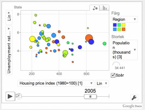 Trendalyzer, Gapminder