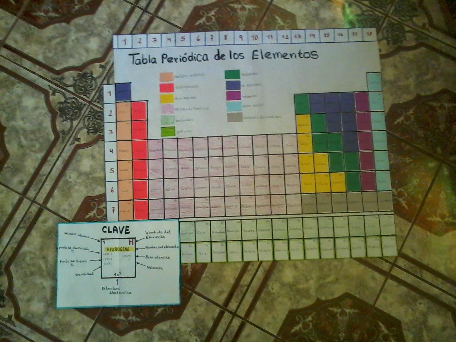 Ciencias naturales clasificacin peridica de los elementos la tabla peridica de los elementos clasifica organiza y distribuye los distintos elementos qumicos conforme a sus propiedades y caractersticas urtaz Choice Image