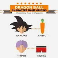 Dragon Ball: El origen del nombre de los protagonistas en una estupenda infografía