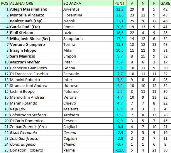 Calcio E Altri Elementi Classifica Degli Allenatori Di Serie A Serie B Lega Pro E Campionati Esteri 2014 15 Aggiornata Al 10 Aprile 2015